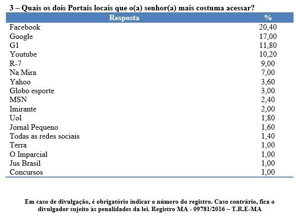 pesquisa 3