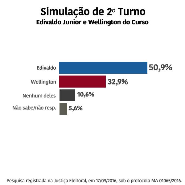 thumbnail_simulac%cc%a7a%cc%83o-2-turno-e-x-w